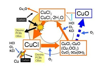 Dioxin oxychlorination cycle