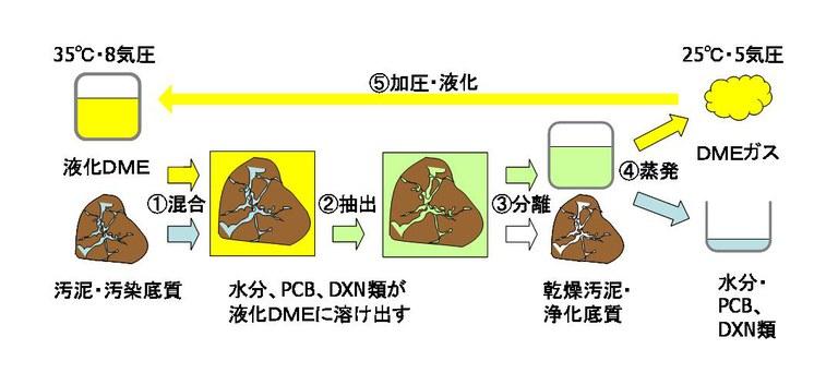 DME schematic diaglam
